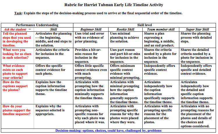 Profile of Harriet Tubman - Inquiry Unlimited practitioner ...